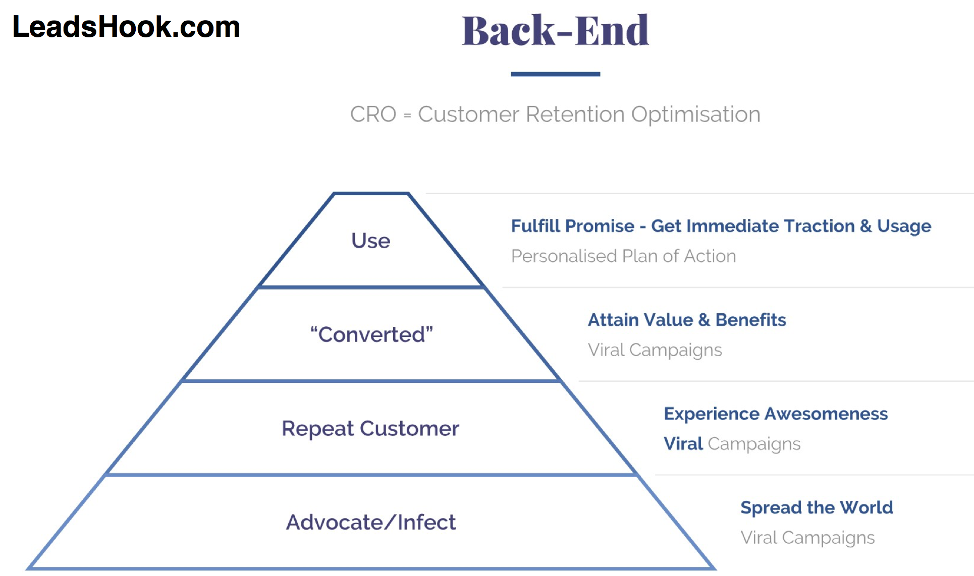 Marketing Backend - Customer Retention Optimisation