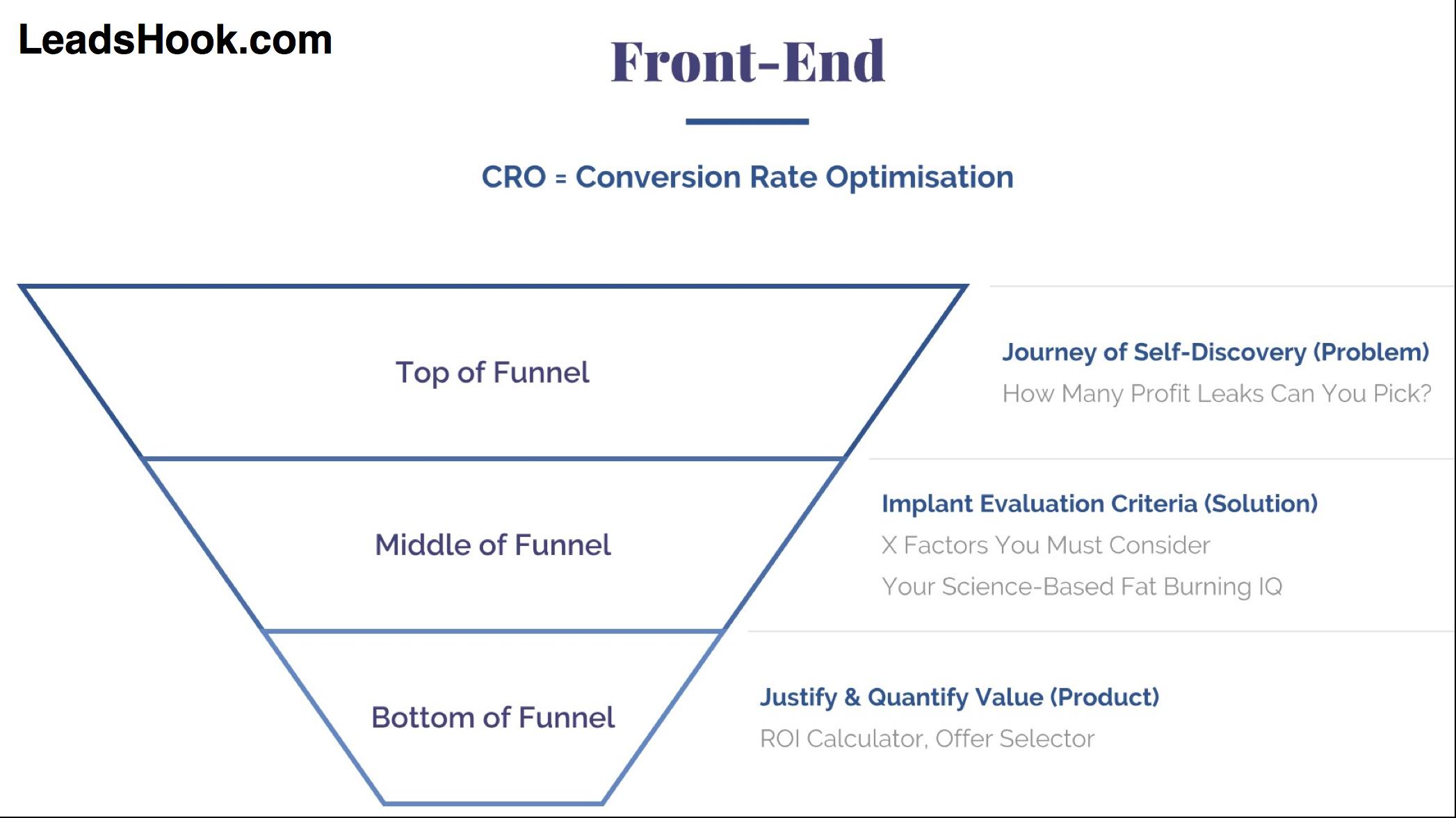 Marketing Frontend - Conversion Rate Optimisation