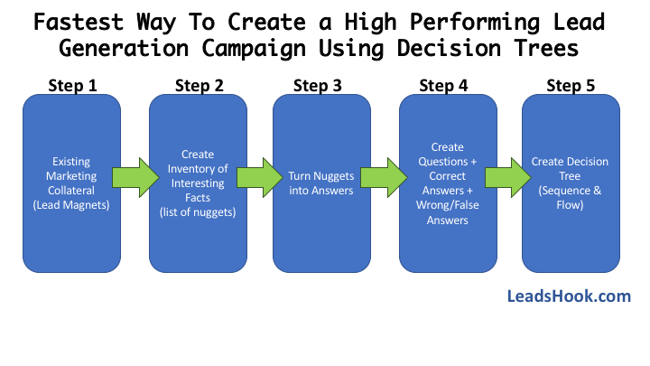 The Lazy Way to Create Winning Lead Generation Campaigns